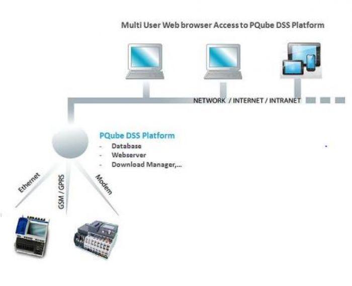 PQube DSS software