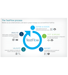 Testflow